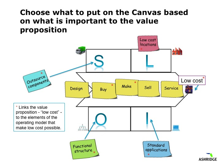 Operating model canvas the operating model canvas tool is about slide2 ccuart Gallery