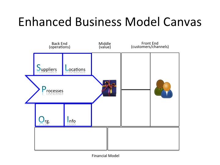 Business Model Template | Enhanced Business Model Canvas Operating Model Canvas